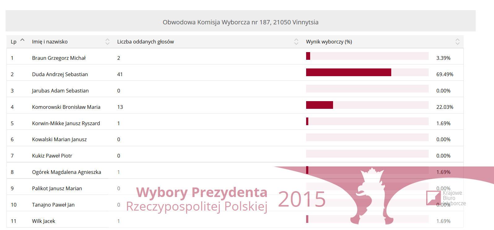 Źródło - pkw.gov.pl