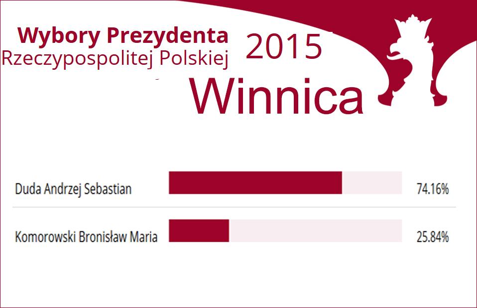 Źródło - http://prezydent2015.pkw.gov.pl/327_protokol_komisji_obwodowej/14369