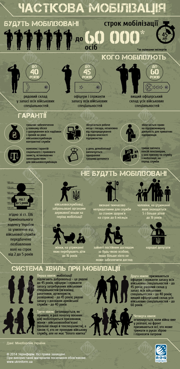 Źródło - http://www.ukrinform.ua/